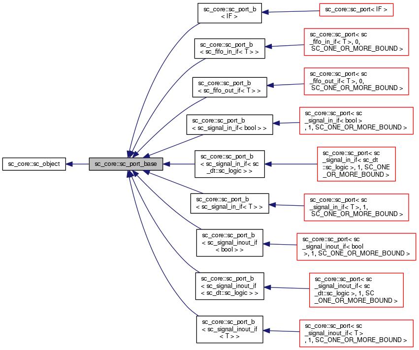 SystemC: Sc_core::sc_port_base Class Reference